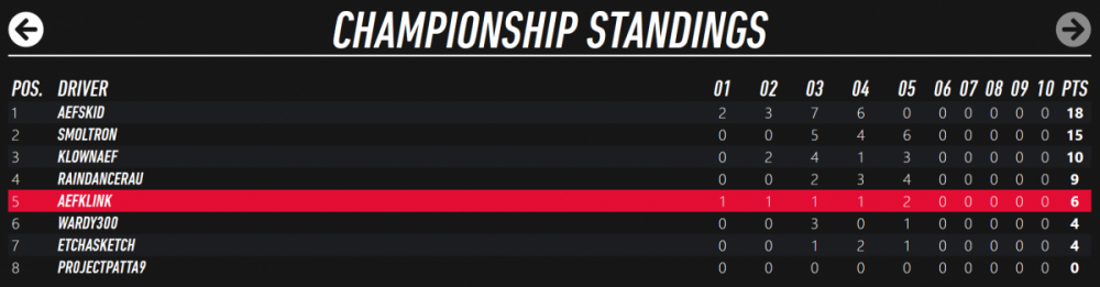 DR champ standings.png